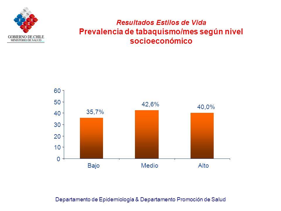 Resultados Estilos de Vida Prevalencia de tabaquismo/mes según nivel socioeconómico