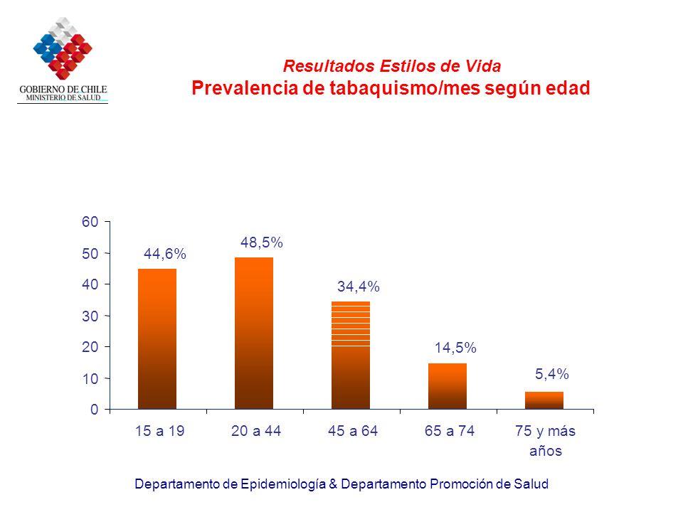 Resultados Estilos de Vida Prevalencia de tabaquismo/mes según edad
