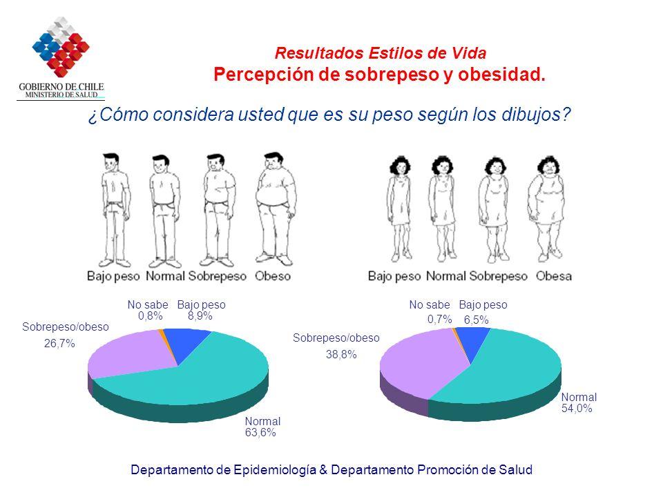 Resultados Estilos de Vida Percepción de sobrepeso y obesidad.