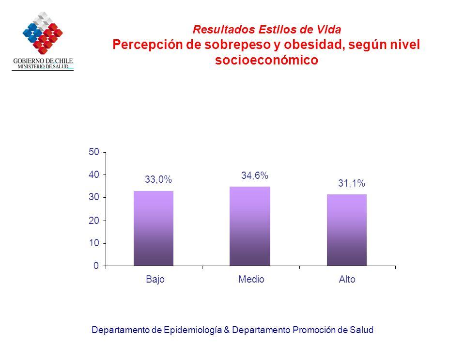 Resultados Estilos de Vida Percepción de sobrepeso y obesidad, según nivel socioeconómico