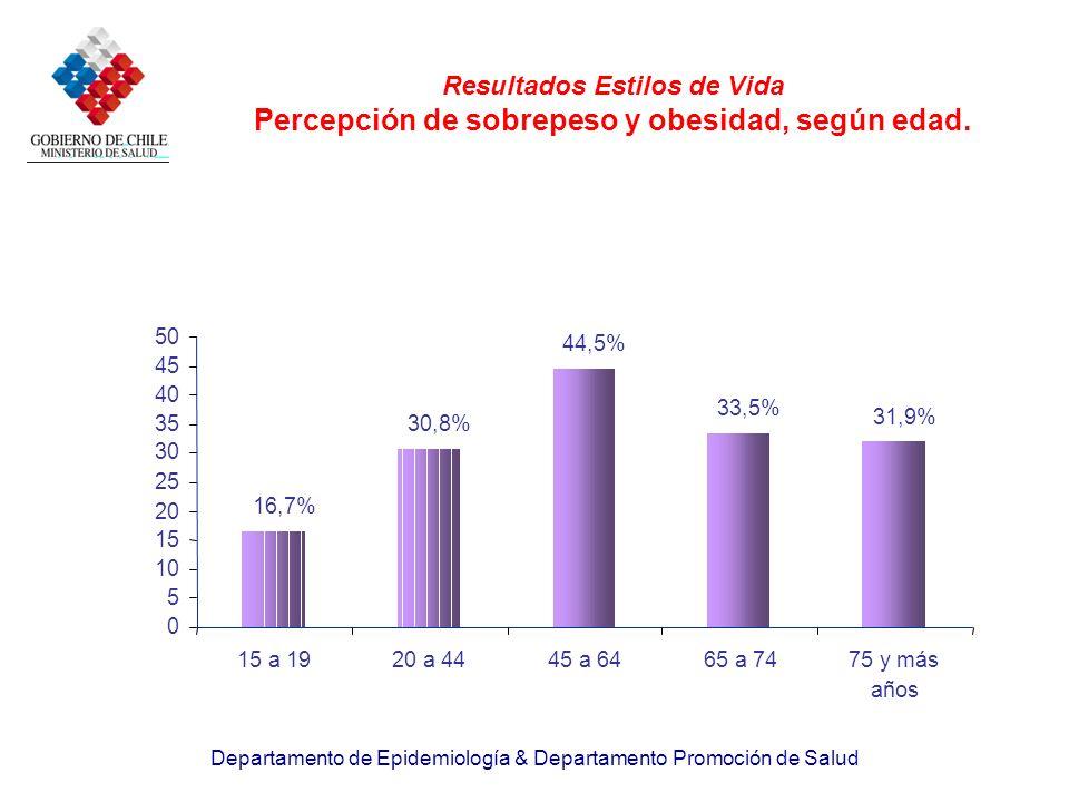 Resultados Estilos de Vida Percepción de sobrepeso y obesidad, según edad.
