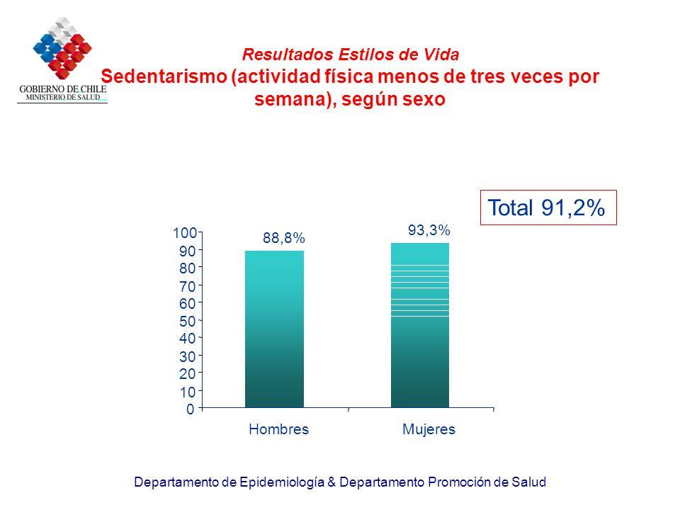 Resultados Estilos de Vida Sedentarismo (actividad física menos de tres veces por semana), según sexo