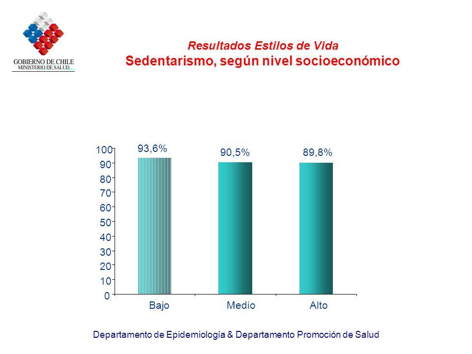 Resultados Estilos de Vida Sedentarismo, según nivel socioeconómico