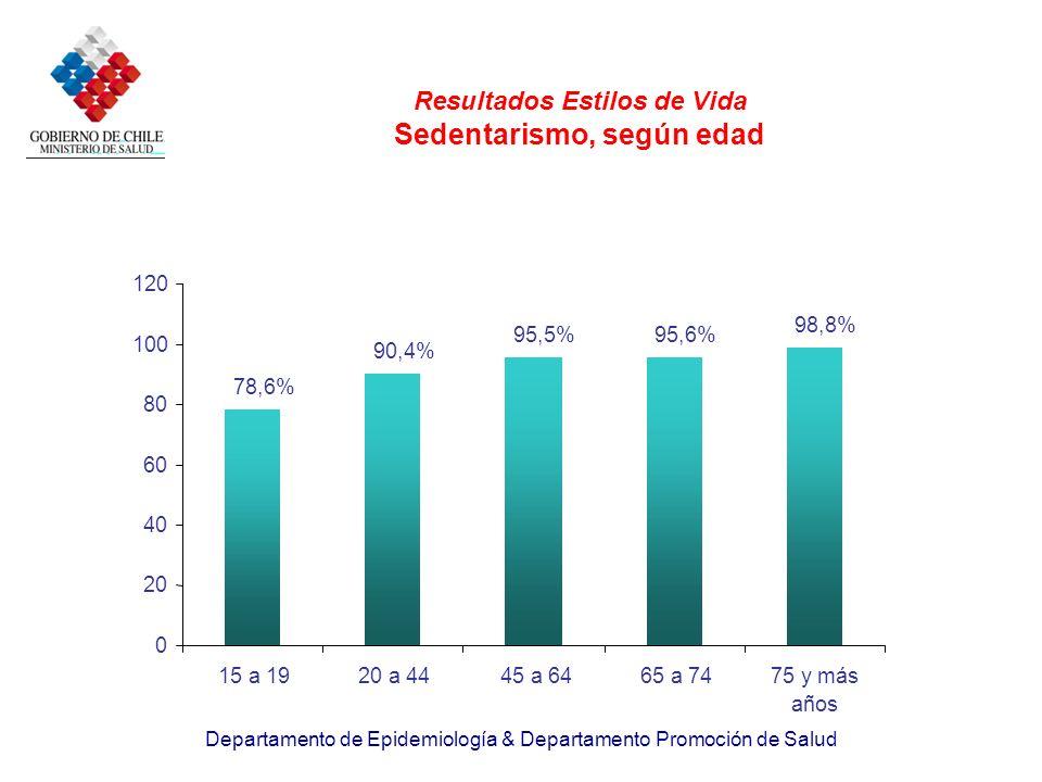 Resultados Estilos de Vida Sedentarismo, según edad