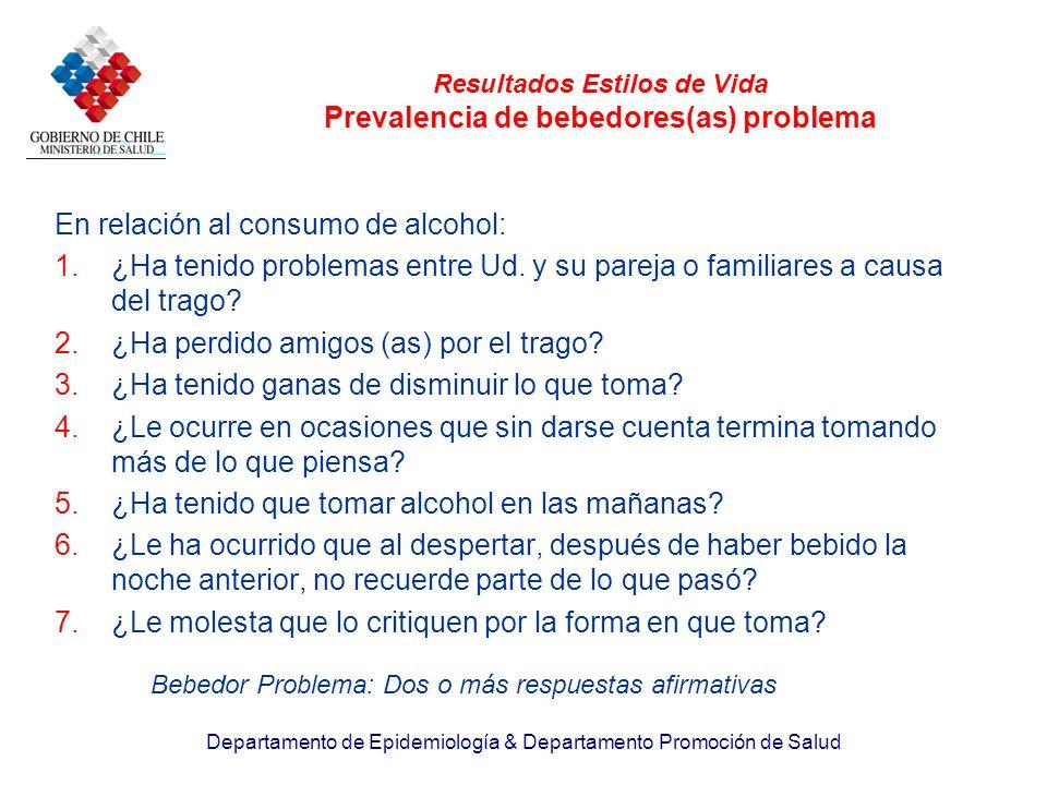Resultados Estilos de Vida Prevalencia de bebedores(as) problema