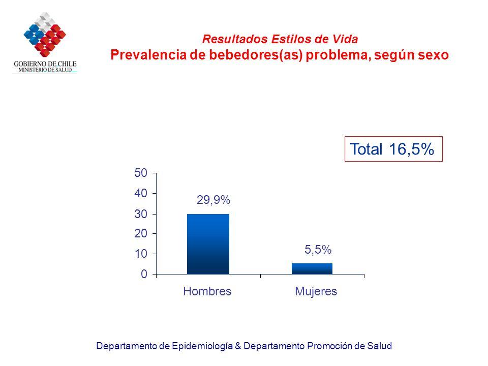Resultados Estilos de Vida Prevalencia de bebedores(as) problema, según sexo