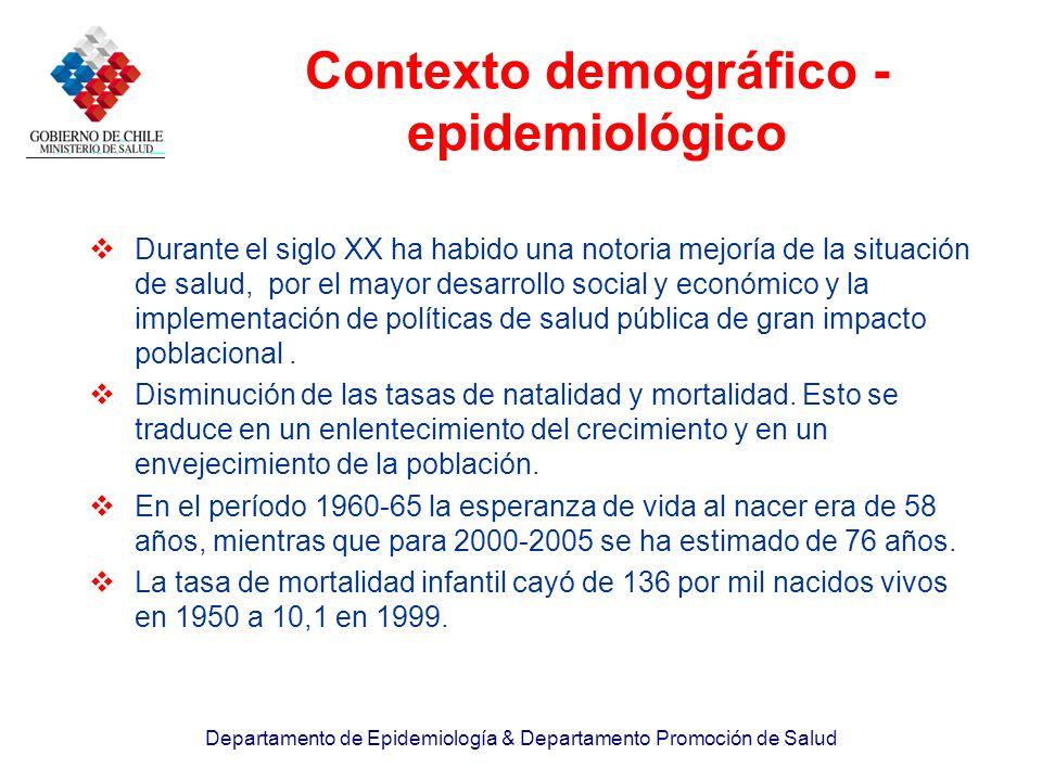 Contexto demográfico - epidemiológico