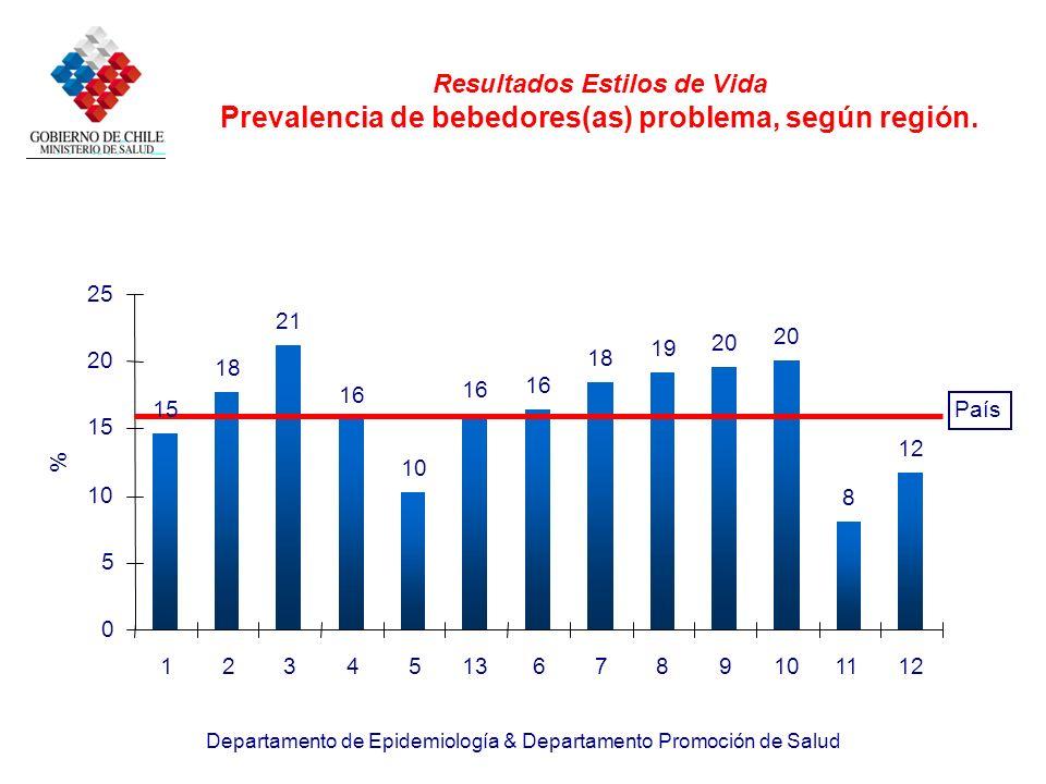 Resultados Estilos de Vida Prevalencia de bebedores(as) problema, según región.