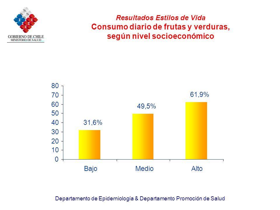 Resultados Estilos de Vida Consumo diario de frutas y verduras, según nivel socioeconómico