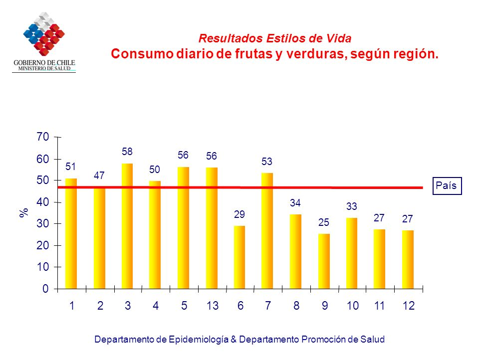 Resultados Estilos de Vida Consumo diario de frutas y verduras, según región.