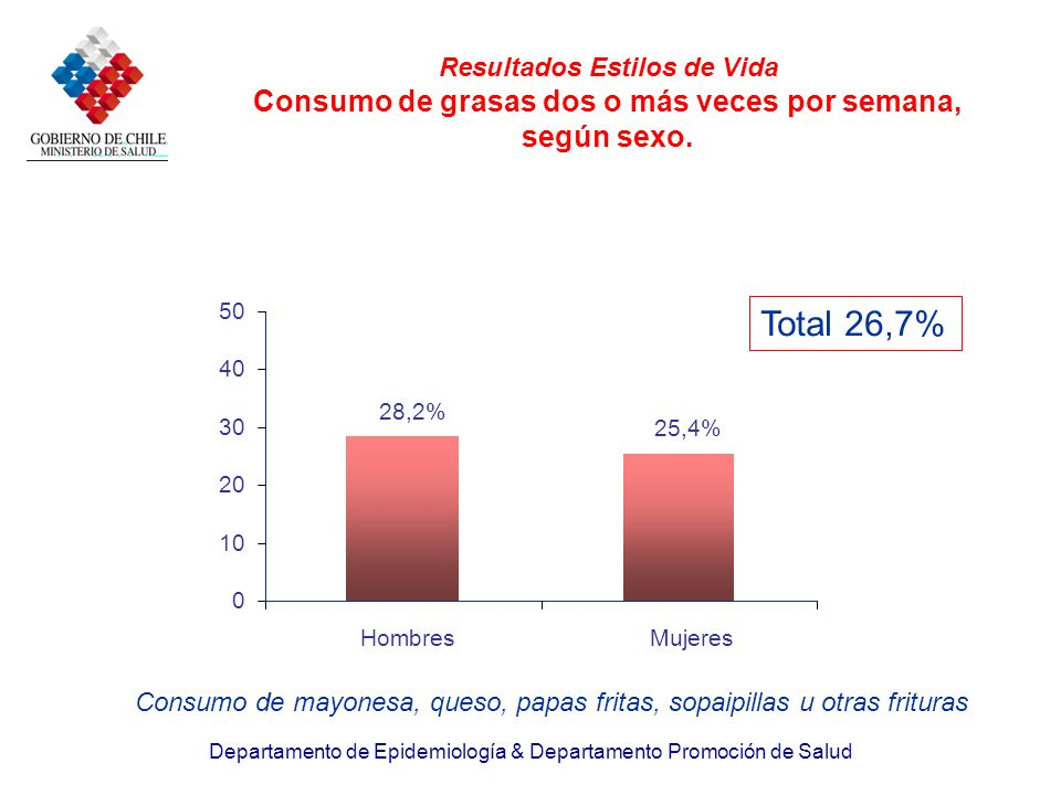 Resultados Estilos de Vida Consumo de grasas dos o más veces por semana, según sexo.