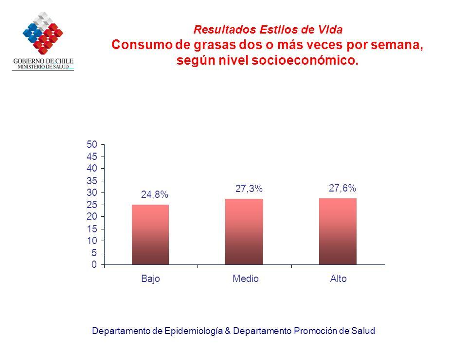 Resultados Estilos de Vida Consumo de grasas dos o más veces por semana, según nivel socioeconómico.