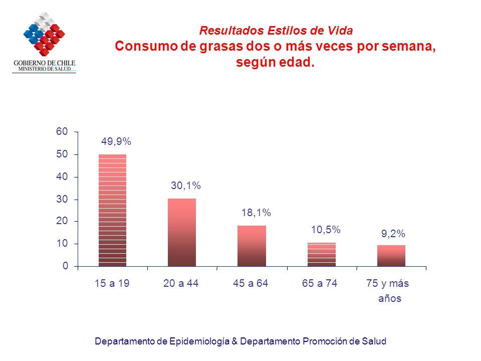 Resultados Estilos de Vida Consumo de grasas dos o más veces por semana, según edad.