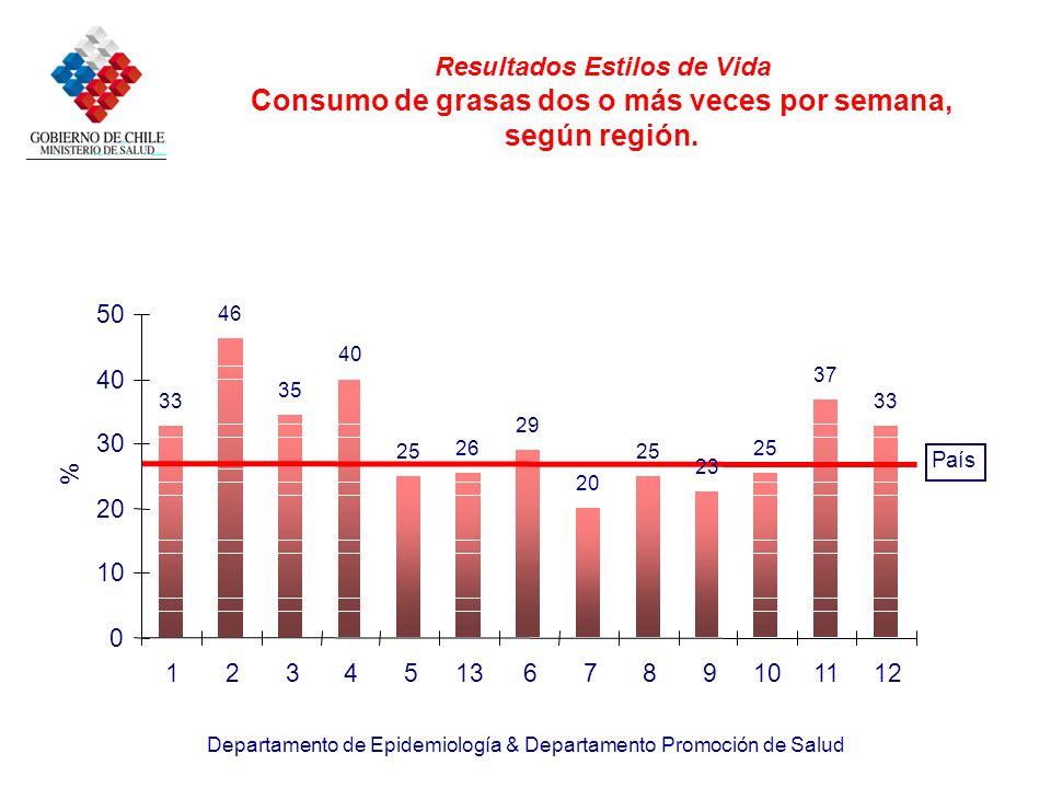 Resultados Estilos de Vida Consumo de grasas dos o más veces por semana, según región.