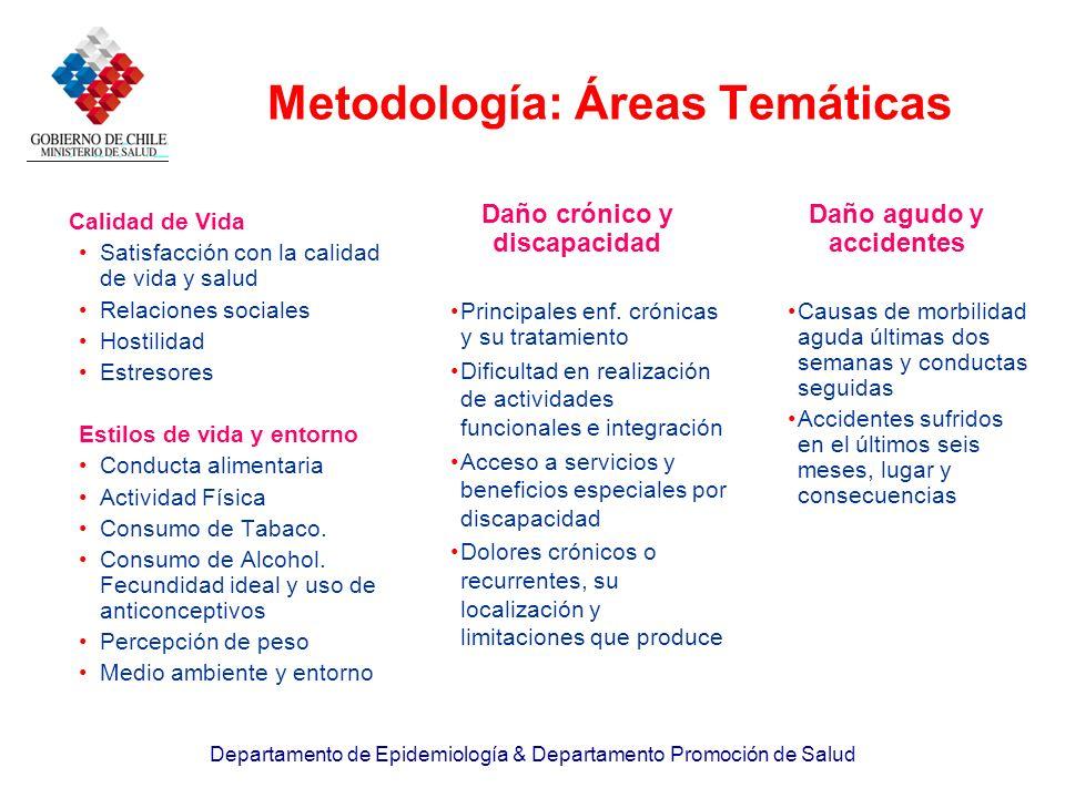 Metodología: Áreas Temáticas
