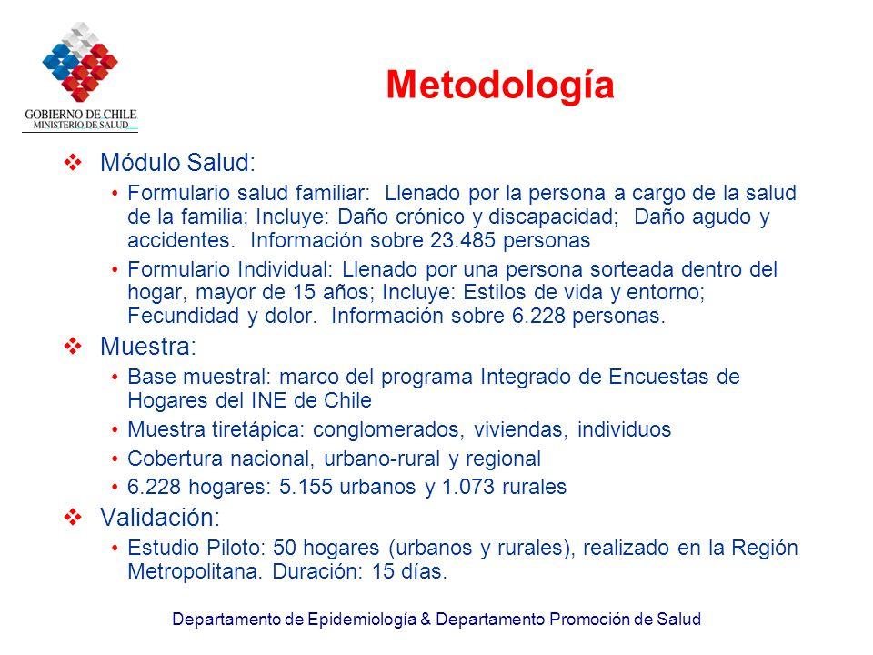 Metodología Módulo Salud: Muestra: Validación: