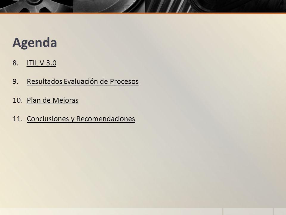 Agenda ITIL V 3.0 Resultados Evaluación de Procesos Plan de Mejoras