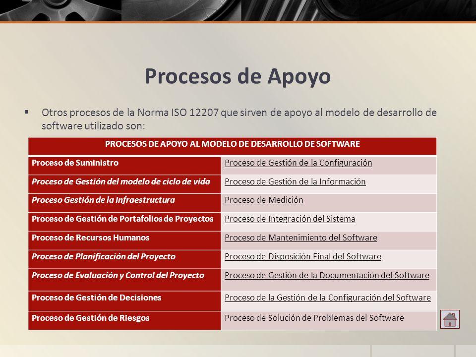 PROCESOS DE APOYO AL MODELO DE DESARROLLO DE SOFTWARE