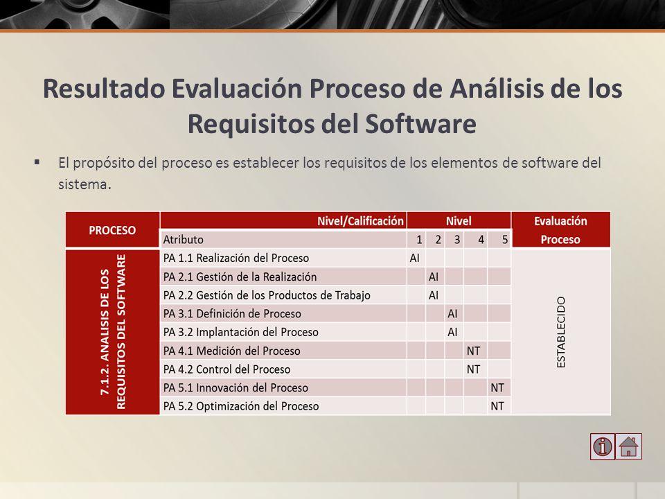 Resultado Evaluación Proceso de Análisis de los Requisitos del Software