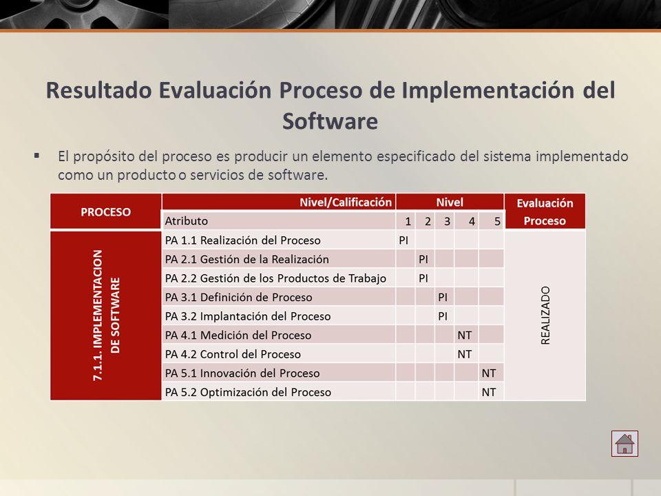 Resultado Evaluación Proceso de Implementación del Software