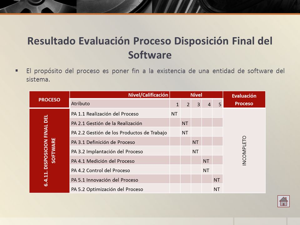 Resultado Evaluación Proceso Disposición Final del Software