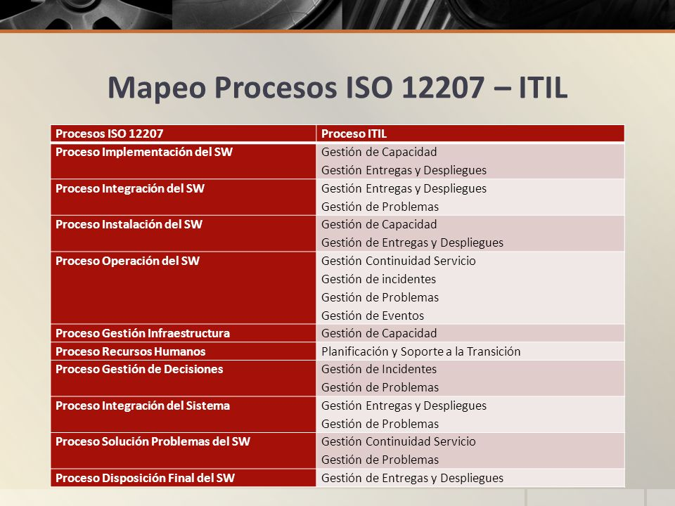 Mapeo Procesos ISO 12207 – ITIL