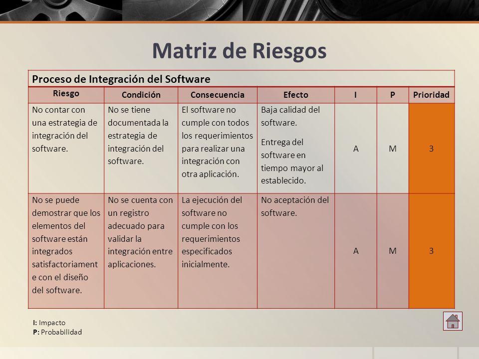 Matriz de Riesgos Proceso de Integración del Software Riesgo Condición