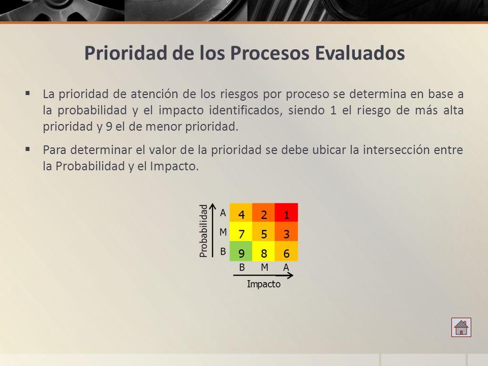 Prioridad de los Procesos Evaluados