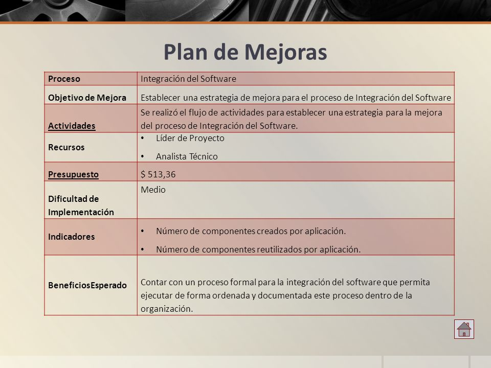 Plan de Mejoras Proceso Integración del Software Objetivo de Mejora