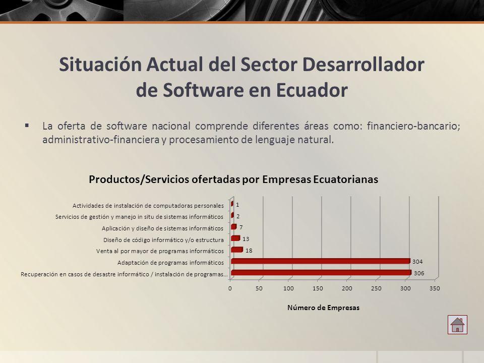 Situación Actual del Sector Desarrollador de Software en Ecuador