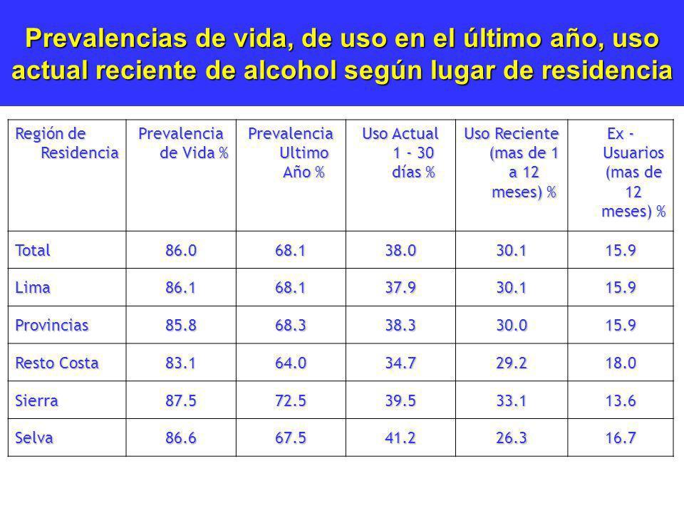 Prevalencias de vida, de uso en el último año, uso actual reciente de alcohol según lugar de residencia