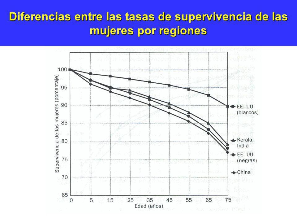 Diferencias entre las tasas de supervivencia de las mujeres por regiones