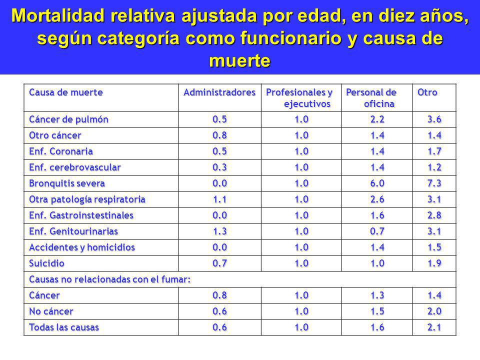 Mortalidad relativa ajustada por edad, en diez años, según categoría como funcionario y causa de muerte