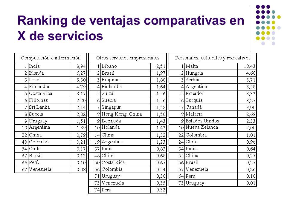 Ranking de ventajas comparativas en X de servicios