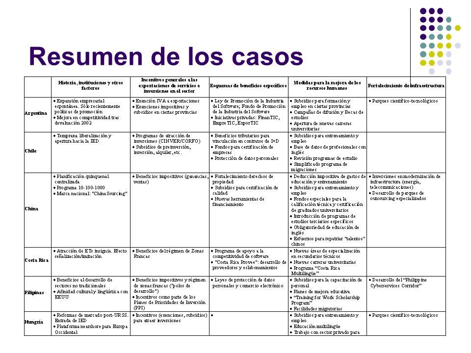 Resumen de los casos