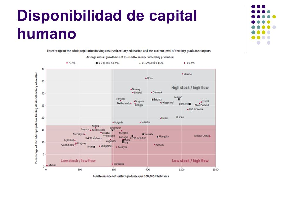 Disponibilidad de capital humano