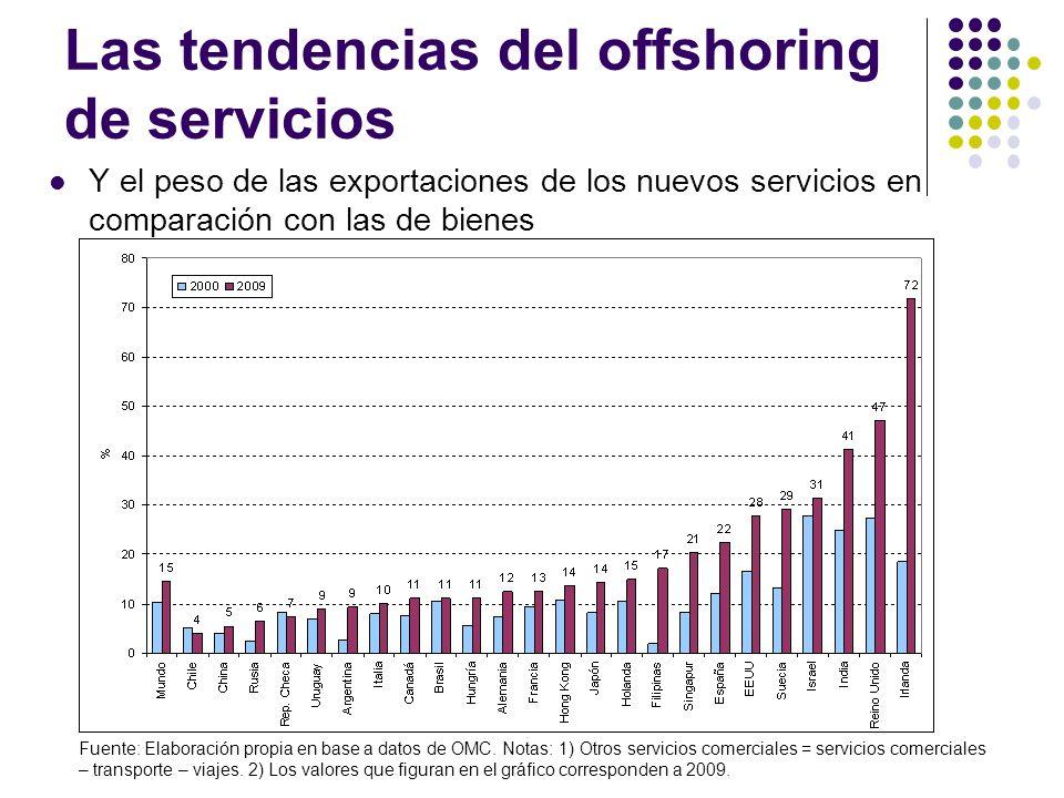 Las tendencias del offshoring de servicios
