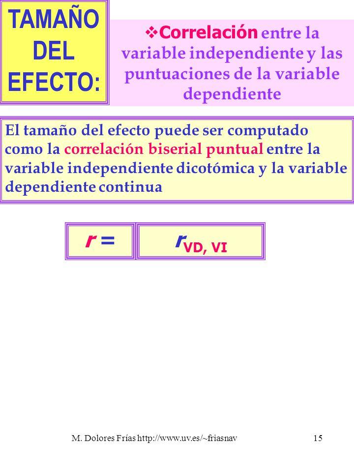 TAMAÑO DEL EFECTO: rVD, VI r =