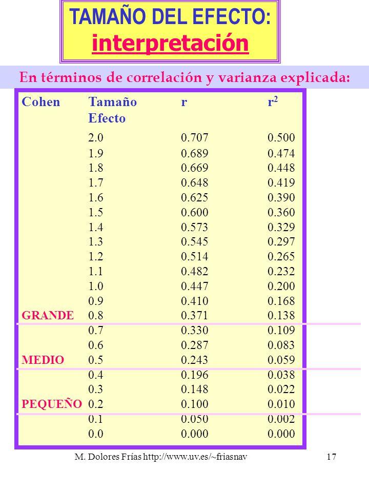 En términos de correlación y varianza explicada: