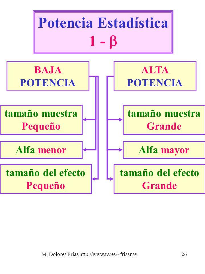 Potencia Estadística 1 - 