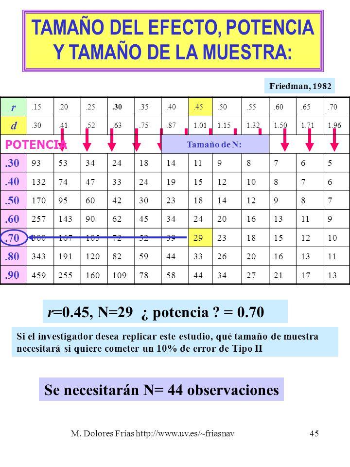 TAMAÑO DEL EFECTO, POTENCIA Se necesitarán N= 44 observaciones
