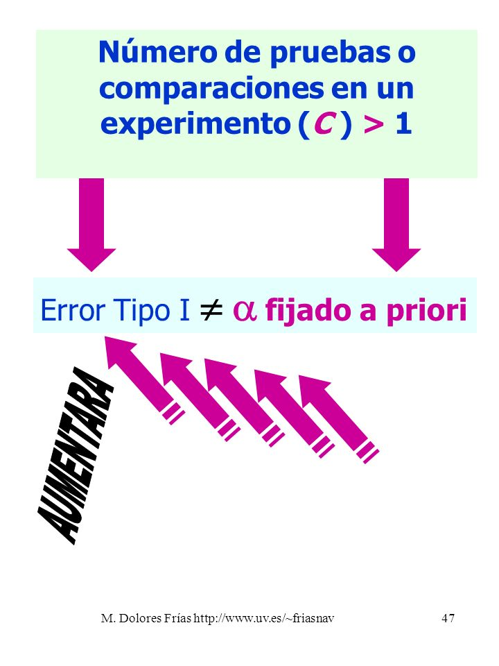 Número de pruebas o comparaciones en un experimento (C ) > 1