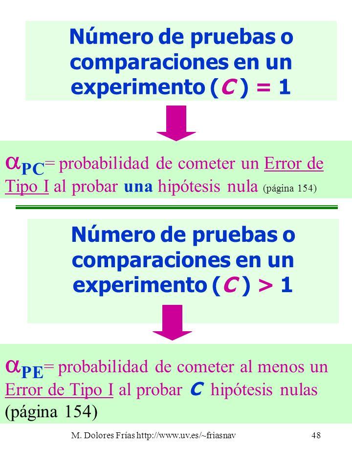 Número de pruebas o comparaciones en un experimento (C ) = 1