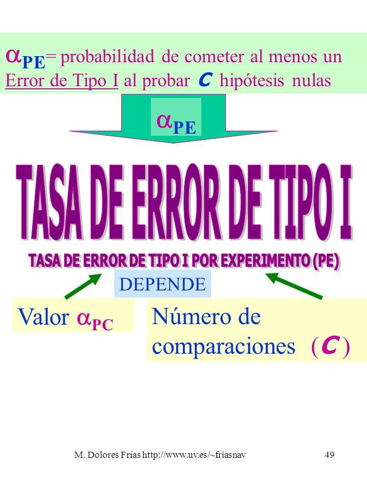 TASA DE ERROR DE TIPO I POR EXPERIMENTO (PE)