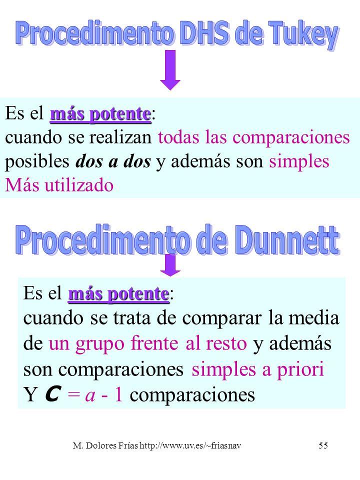 Procedimento DHS de Tukey Procedimento de Dunnett