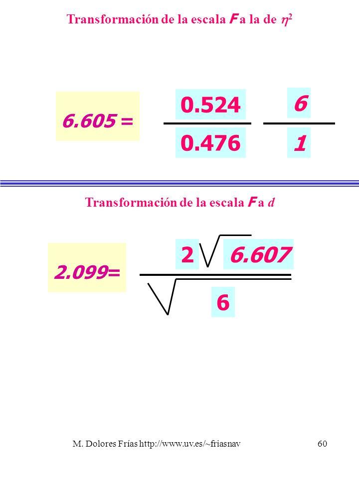 6.605 =Transformación de la escala F a la de 2. 0.524. 0.476. 6. 1. 2.099= Transformación de la escala F a d.