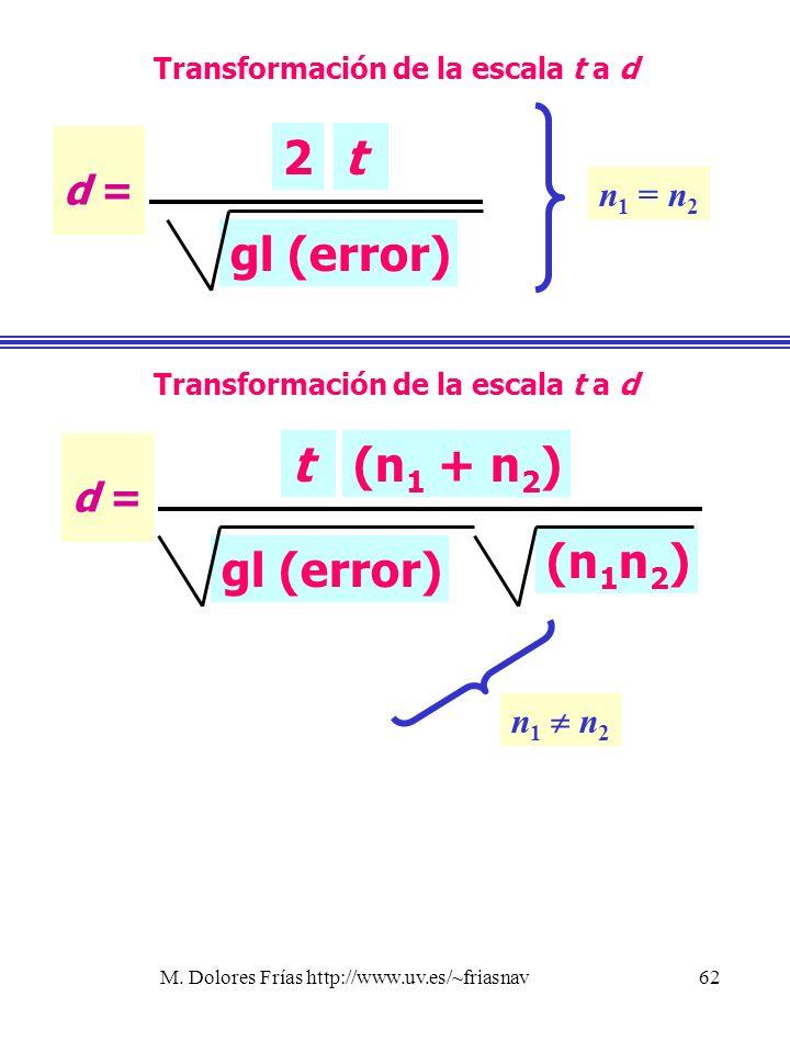 Transformación de la escala t a d Transformación de la escala t a d