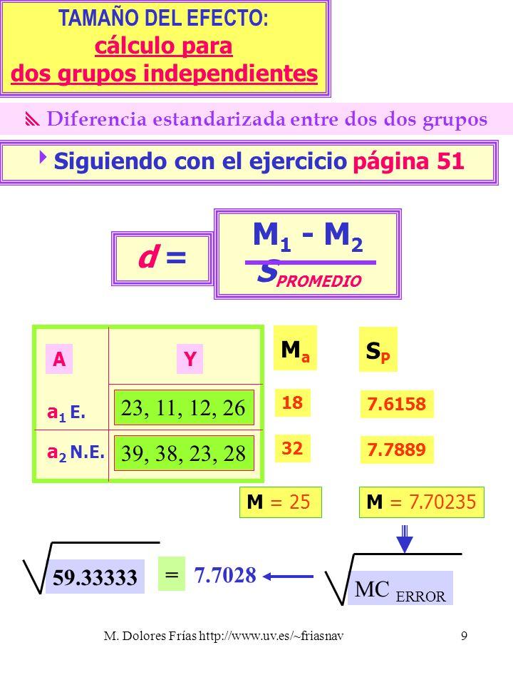 M1 - M2 SPROMEDIO d = TAMAÑO DEL EFECTO: cálculo para