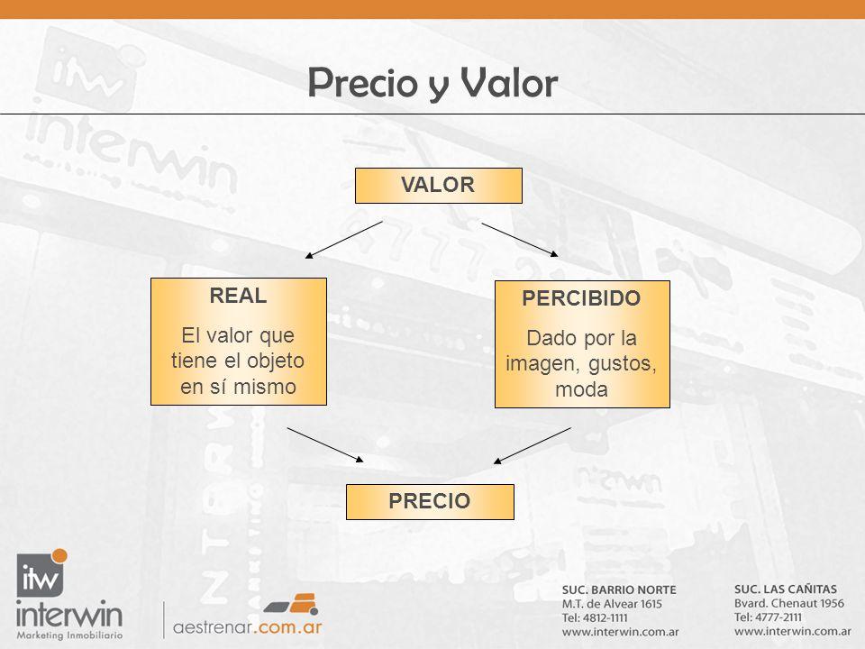 Precio y Valor VALOR REAL PERCIBIDO