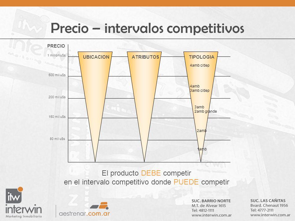 Precio – intervalos competitivos